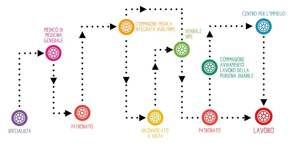 Il percorso di cura del malato